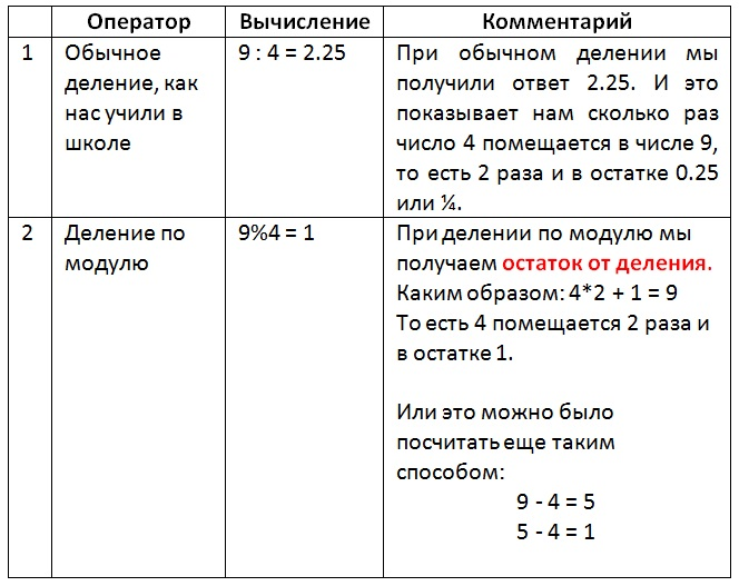 Mod Example1 Vertex Academy