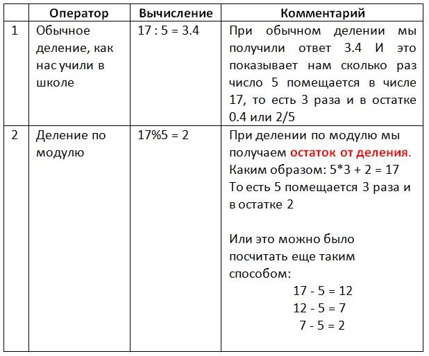 Mod Example2 Vertex Academy