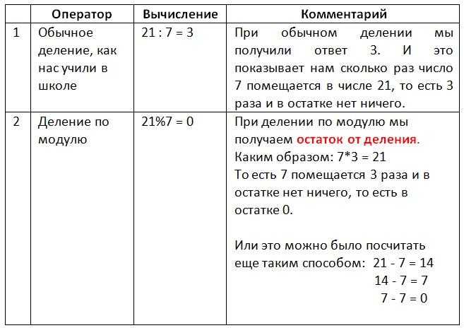 Mod Example3 Vertex Academy