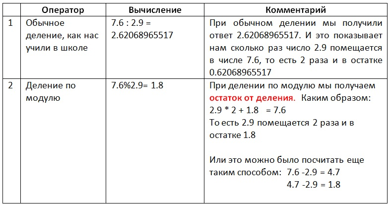 Mod Example4 Vertex Academy
