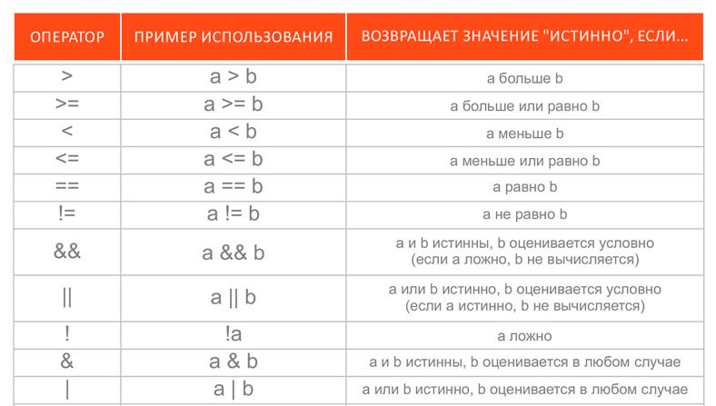 Comparison perators Vertex Academy