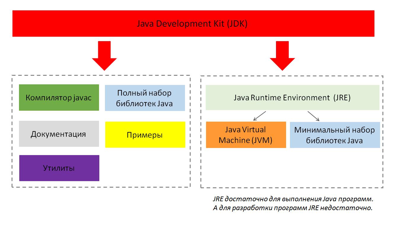JDK Vertex Academy