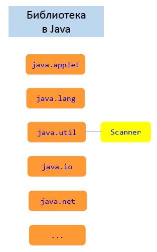 Сканер в Java