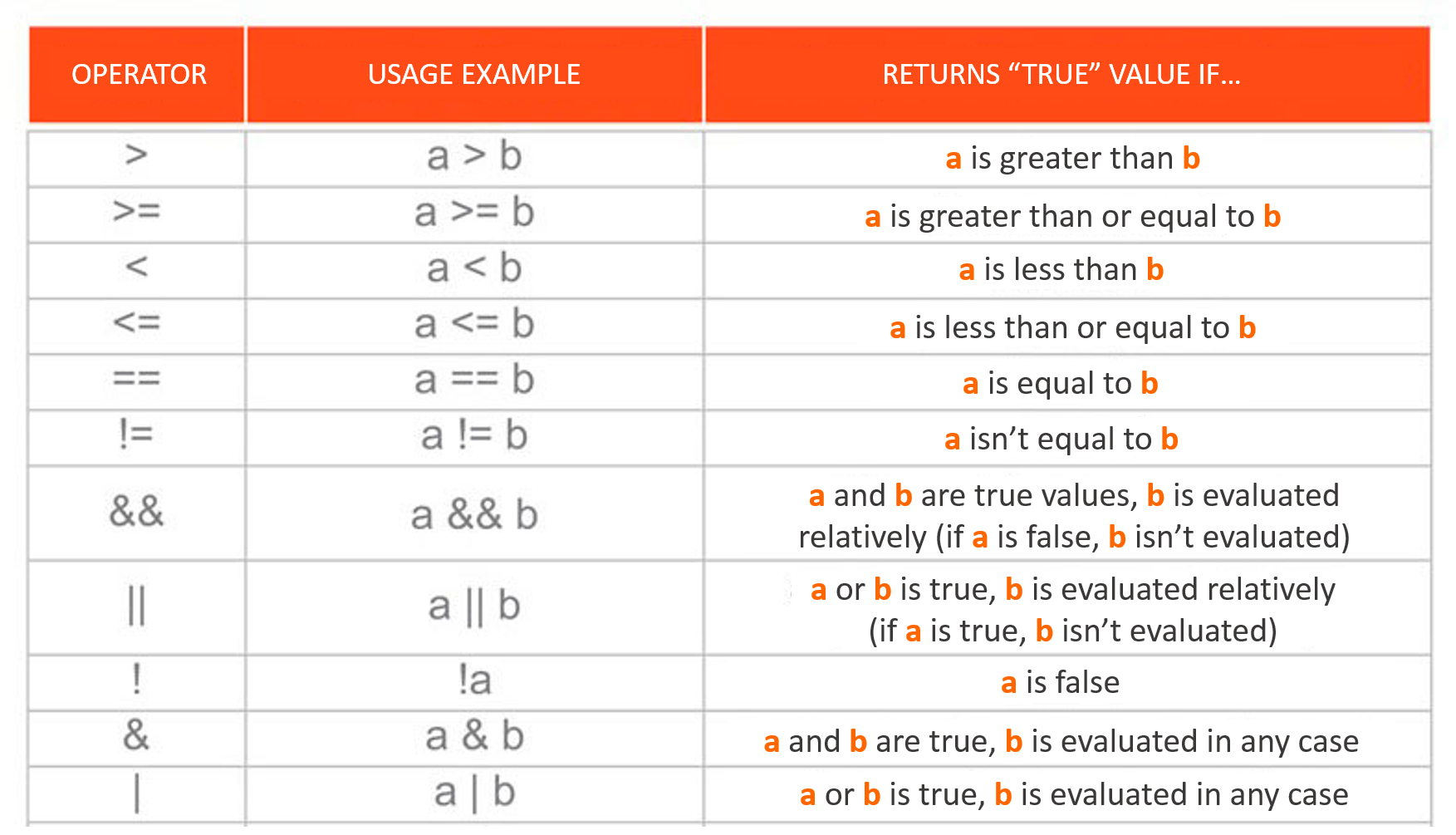 Comparison-operators-Vertex-Academy