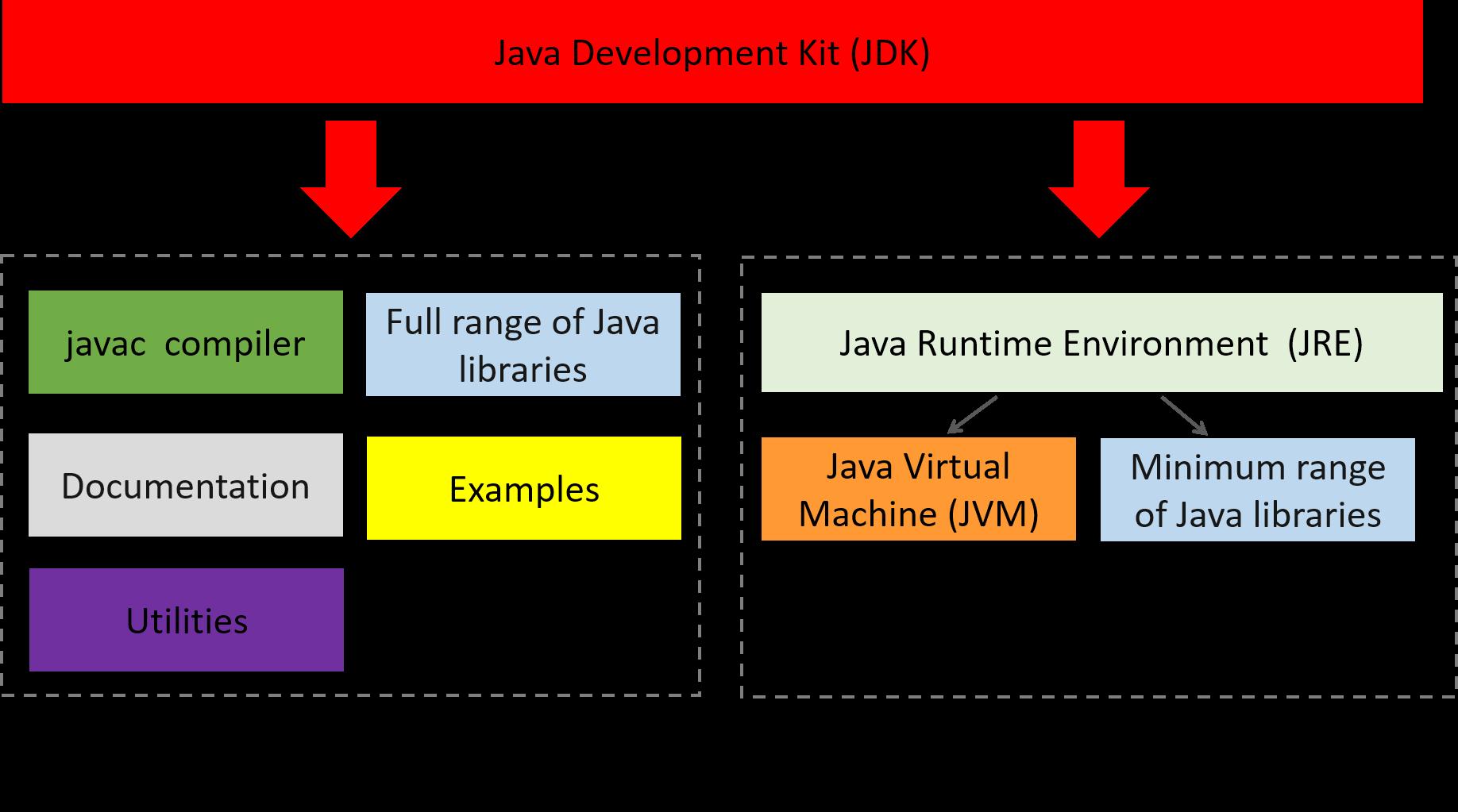 JDK-vertex-academy