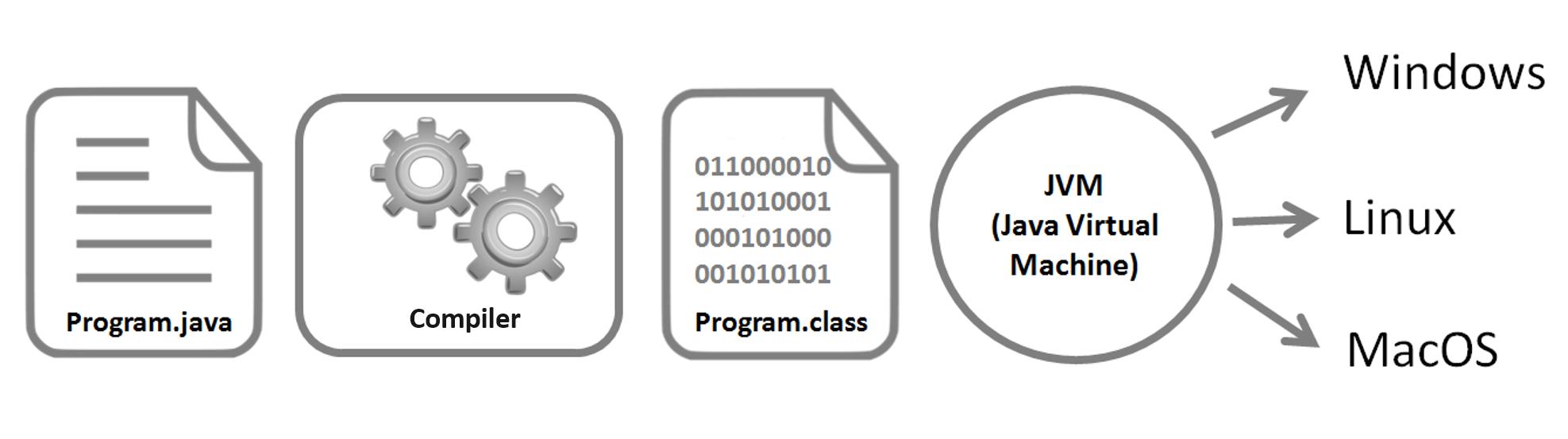 JVM-Vertex-Academy. Java popularity