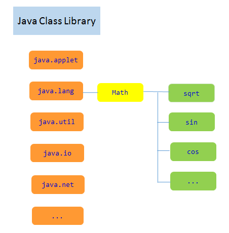 What is the Java Library? • Vertex Academy