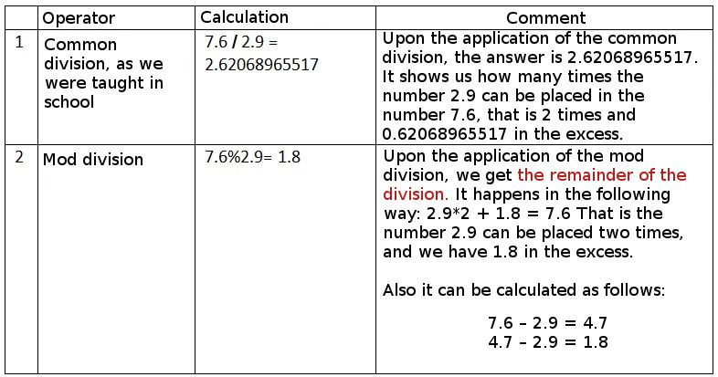 Mod Division in Java • Vertex Academy
