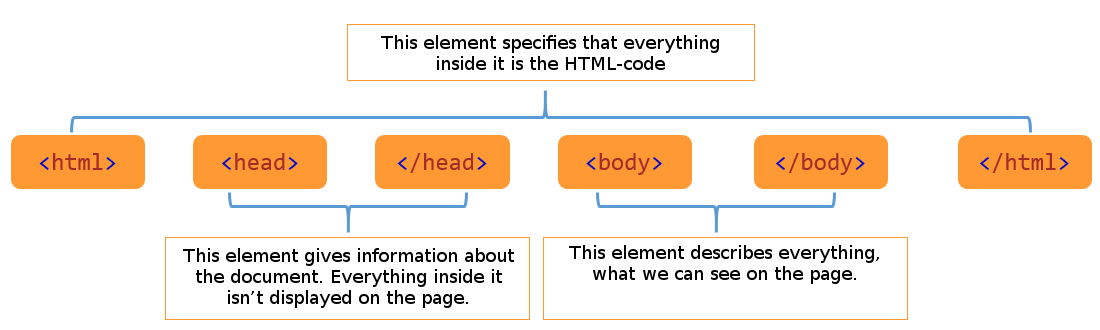 html_structure