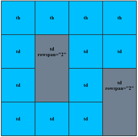 схема объединения ячеек по вертикали
