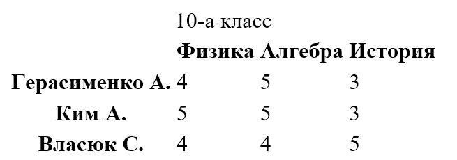 таблица с заголовками в первой строке и первой колонке