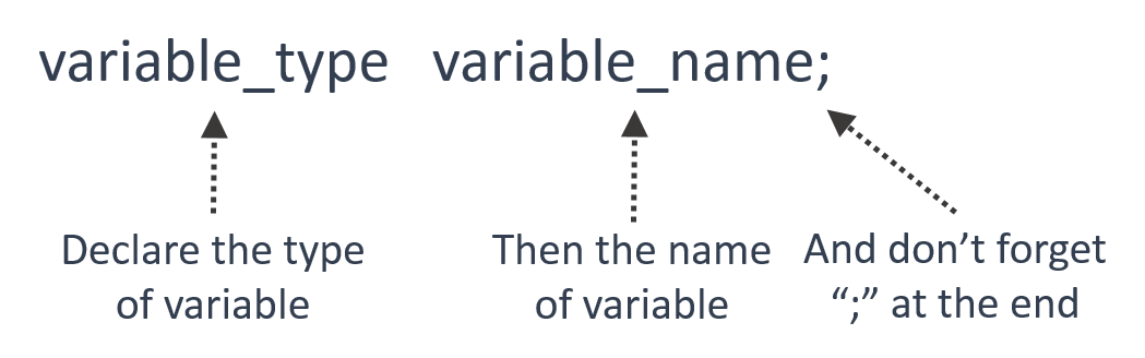 variable_declaration_vertex-academy