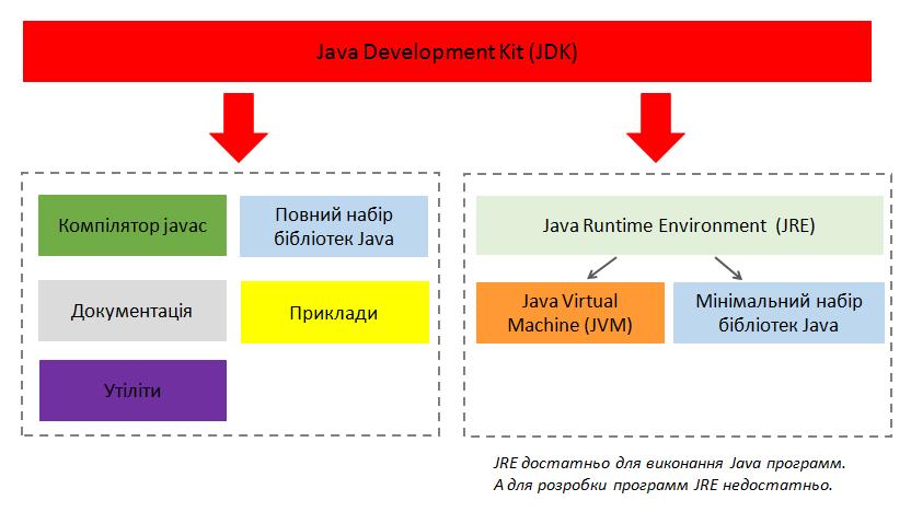 jdk_vertex-academy_ukr