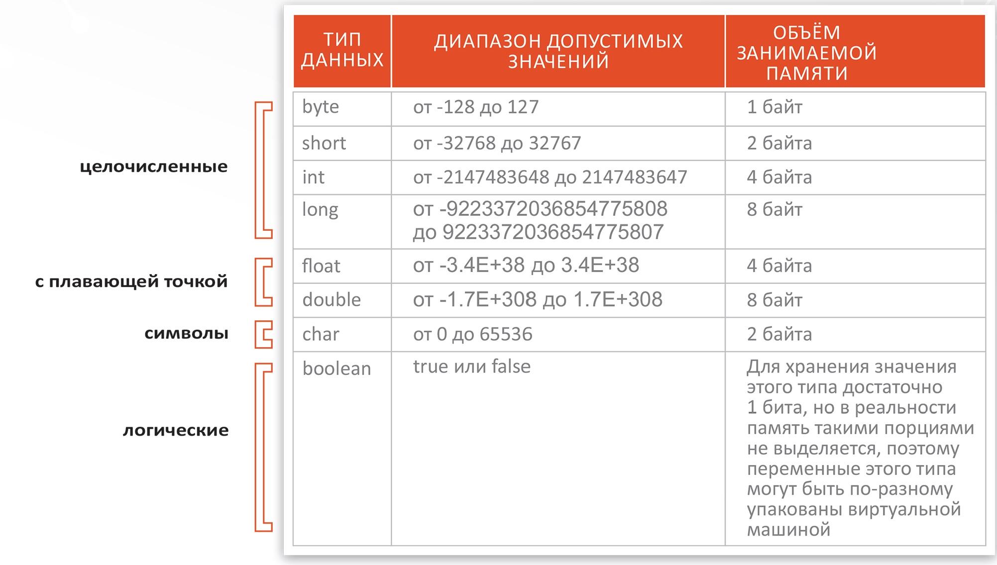 variables-java_vertex-academy