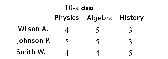 table headers in the first row and the first column