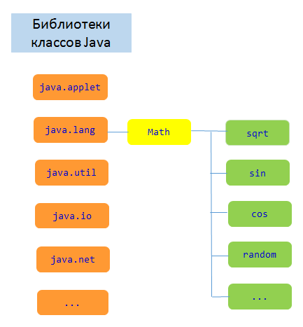 Генерация случайных чисел в Java_vertex