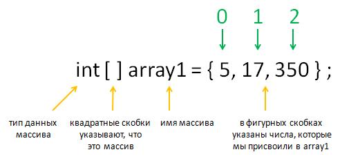 massivy_indeksy_vertex-academy