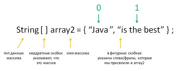 massivy_2_indeksy_vertex-academy