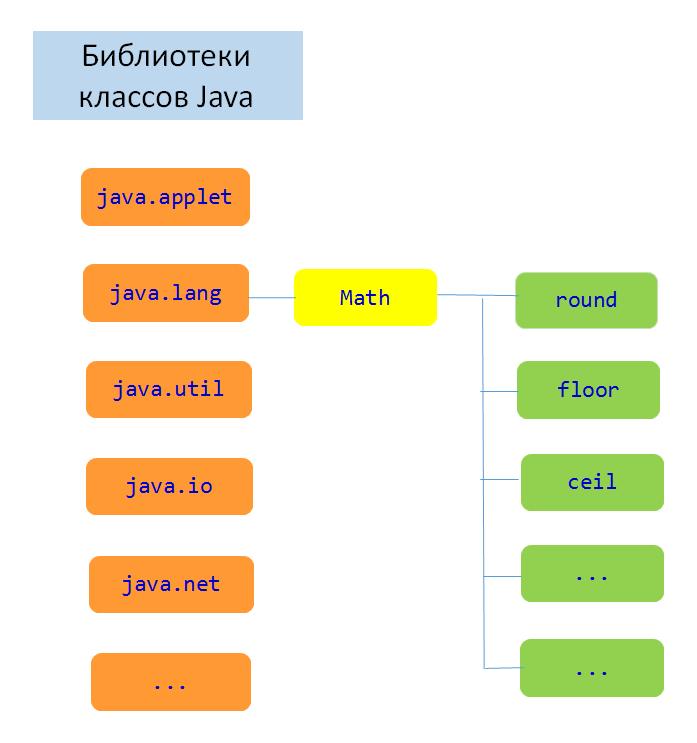 okruglenie-chisel-v-java_vertex-academy