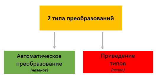 preobrazovaniya-v-java_vertex-academy