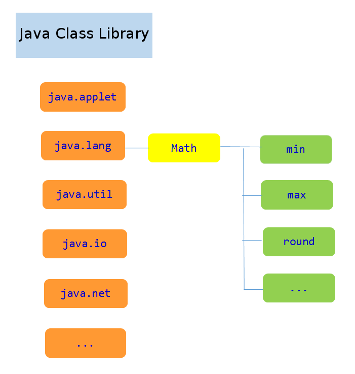 How To Find the Largest and Smallest Value in Java • Vertex
