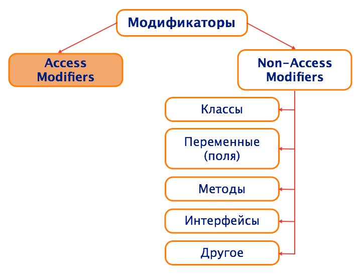модификаторы доступа_vertex