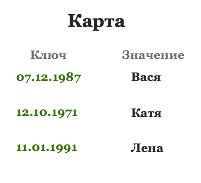 Map в Java  Hashmap в Java • Vertex Academy